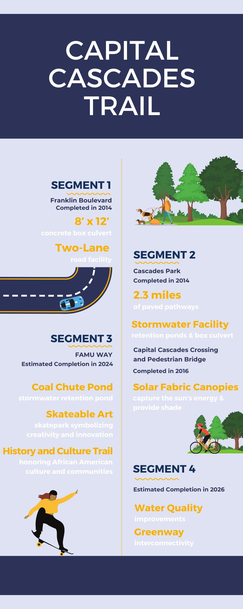 capital cascades trail info graphic