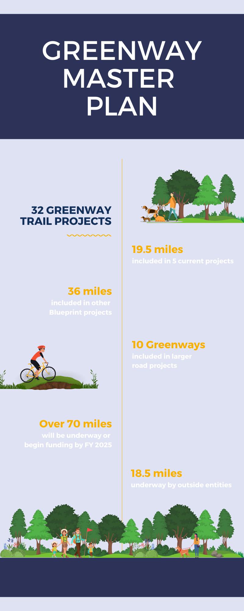 greenway master plan info graphic