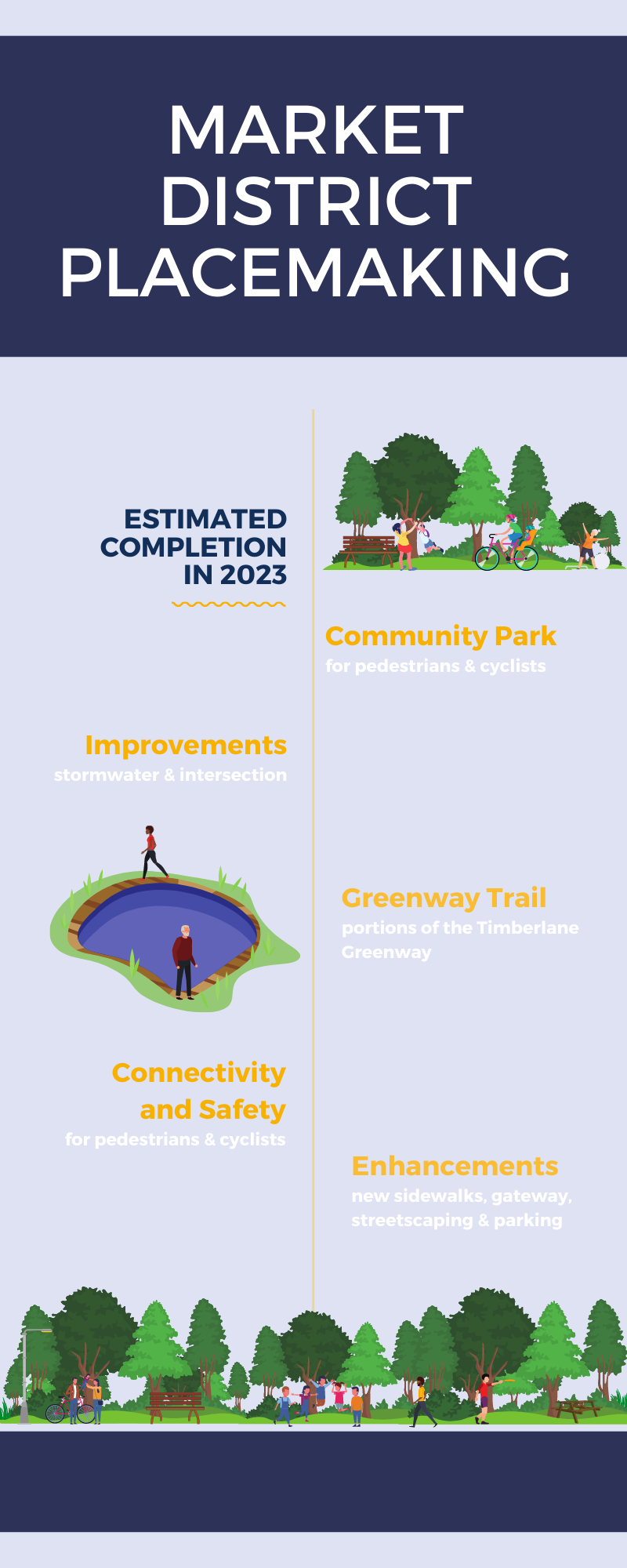 market district placemaking info graphic