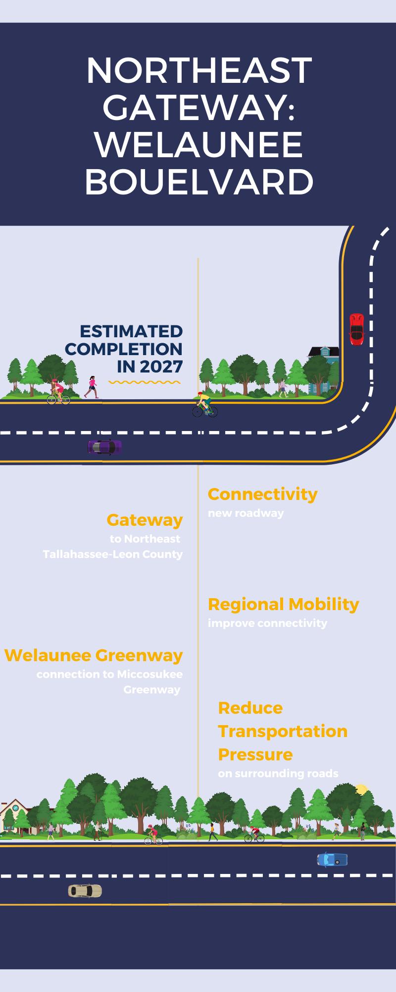 ne gateway welaunee info graphic